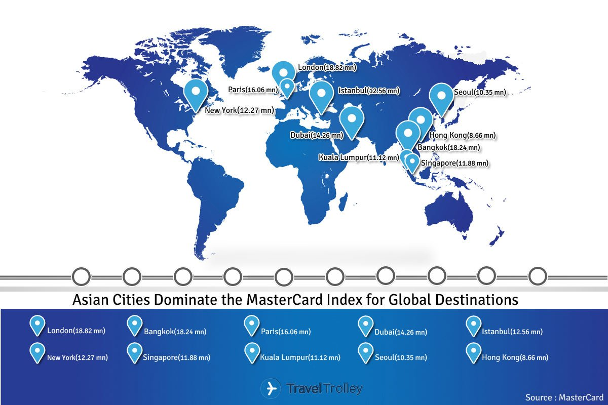 asian cities dominate the mastercard index for global destinations
